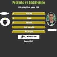 Pedrinho vs Rodriguinho h2h player stats