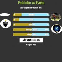 Pedrinho vs Flavio h2h player stats