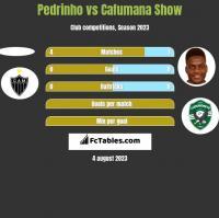 Pedrinho vs Cafumana Show h2h player stats