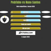 Pedrinho vs Nuno Santos h2h player stats