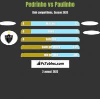 Pedrinho vs Paulinho h2h player stats