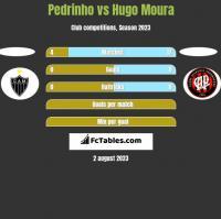Pedrinho vs Hugo Moura h2h player stats