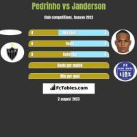 Pedrinho vs Janderson h2h player stats