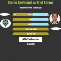 Stefan Cleveland vs Brad Stuver h2h player stats