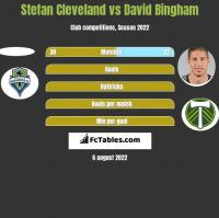 Stefan Cleveland vs David Bingham h2h player stats