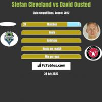 Stefan Cleveland vs David Ousted h2h player stats