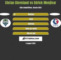 Stefan Cleveland vs Edrick Menjivar h2h player stats