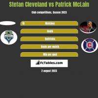 Stefan Cleveland vs Patrick McLain h2h player stats