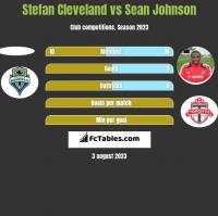 Stefan Cleveland vs Sean Johnson h2h player stats