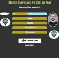 Stefan Cleveland vs Stefan Frei h2h player stats