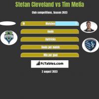 Stefan Cleveland vs Tim Melia h2h player stats