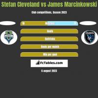 Stefan Cleveland vs James Marcinkowski h2h player stats
