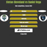 Stefan Cleveland vs Daniel Vega h2h player stats
