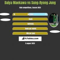 Daiya Maekawa vs Sung-Ryong Jung h2h player stats