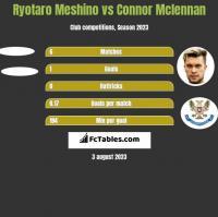 Ryotaro Meshino vs Connor Mclennan h2h player stats