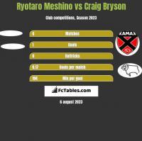Ryotaro Meshino vs Craig Bryson h2h player stats