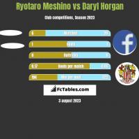 Ryotaro Meshino vs Daryl Horgan h2h player stats