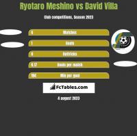 Ryotaro Meshino vs David Villa h2h player stats