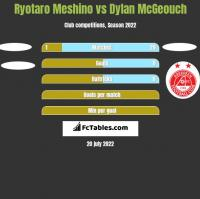 Ryotaro Meshino vs Dylan McGeouch h2h player stats