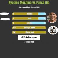 Ryotaro Meshino vs Funso Ojo h2h player stats