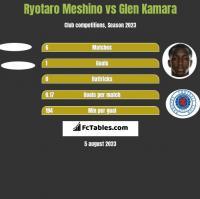 Ryotaro Meshino vs Glen Kamara h2h player stats