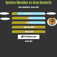 Ryotaro Meshino vs Greg Docherty h2h player stats