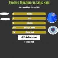 Ryotaro Meshino vs Ianis Hagi h2h player stats