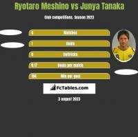 Ryotaro Meshino vs Junya Tanaka h2h player stats