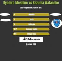 Ryotaro Meshino vs Kazuma Watanabe h2h player stats