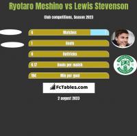 Ryotaro Meshino vs Lewis Stevenson h2h player stats