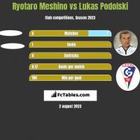 Ryotaro Meshino vs Lukas Podolski h2h player stats