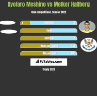 Ryotaro Meshino vs Melker Hallberg h2h player stats