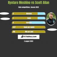 Ryotaro Meshino vs Scott Allan h2h player stats