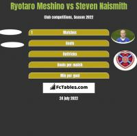 Ryotaro Meshino vs Steven Naismith h2h player stats