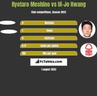 Ryotaro Meshino vs Ui-Jo Hwang h2h player stats