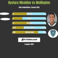 Ryotaro Meshino vs Wellington h2h player stats