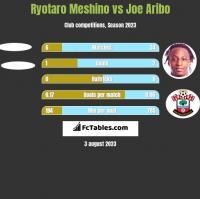 Ryotaro Meshino vs Joe Aribo h2h player stats