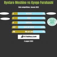 Ryotaro Meshino vs Kyogo Furuhashi h2h player stats