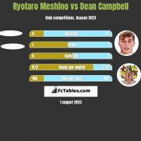 Ryotaro Meshino vs Dean Campbell h2h player stats