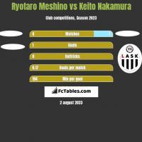 Ryotaro Meshino vs Keito Nakamura h2h player stats