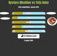Ryotaro Meshino vs Yuta Goke h2h player stats