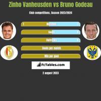 Zinho Vanheusden vs Bruno Godeau h2h player stats