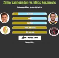 Zinho Vanheusden vs Milos Kosanovic h2h player stats