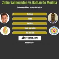 Zinho Vanheusden vs Nathan De Medina h2h player stats