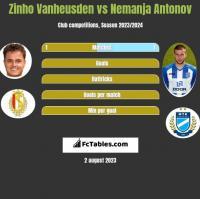Zinho Vanheusden vs Nemanja Antonov h2h player stats