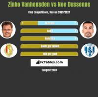 Zinho Vanheusden vs Noe Dussenne h2h player stats