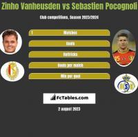 Zinho Vanheusden vs Sebastien Pocognoli h2h player stats