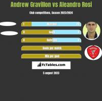 Andrew Gravillon vs Aleandro Rosi h2h player stats