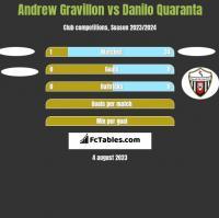 Andrew Gravillon vs Danilo Quaranta h2h player stats