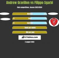 Andrew Gravillon vs Filippo Sgarbi h2h player stats